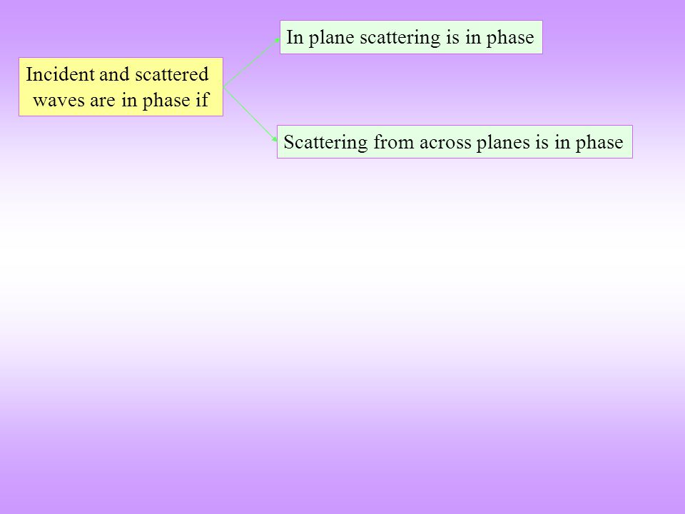 Incident and scattered waves are in phase if Scattering from across planes is in phase In plane scattering is in phase