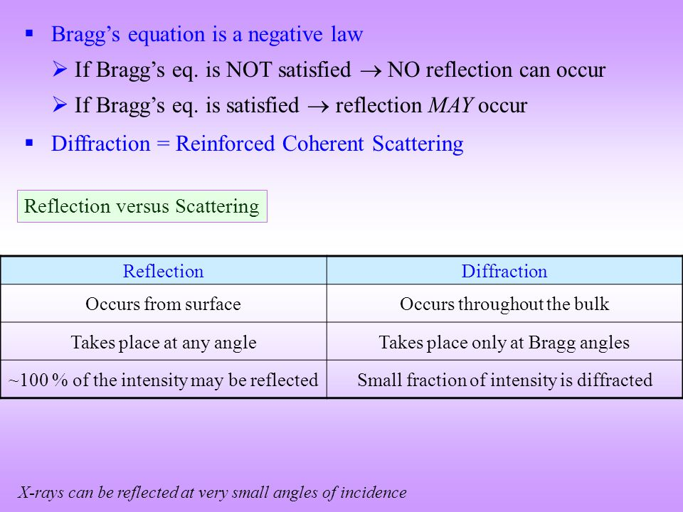  Bragg's equation is a negative law  If Bragg's eq. is NOT satisfied  NO reflection can occur  If Bragg's eq. is satisfied  reflection MAY occur