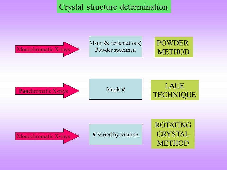 Crystal structure determination Monochromatic X-rays Panchromatic X-rays Monochromatic X-rays Many  s (orientations) Powder specimen POWDER METHOD Si
