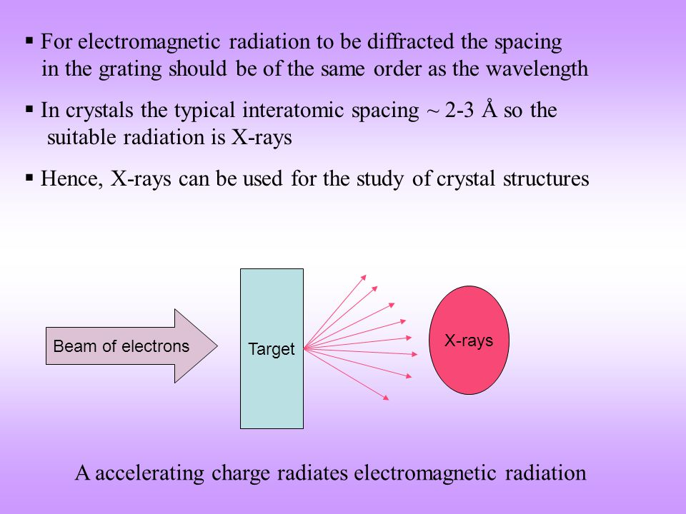 Intensity Wavelength ( ) Mo Target impacted by electrons accelerated by a 35 kV potential 0.2 0.6 1.0 1.4 White radiation Characteristic radiation → due to energy transitions in the atom KK KK
