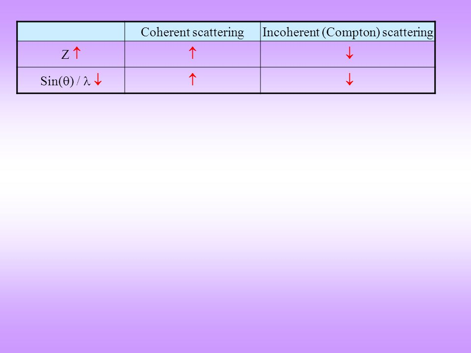 Coherent scatteringIncoherent (Compton) scattering Z   Sin(  ) /  