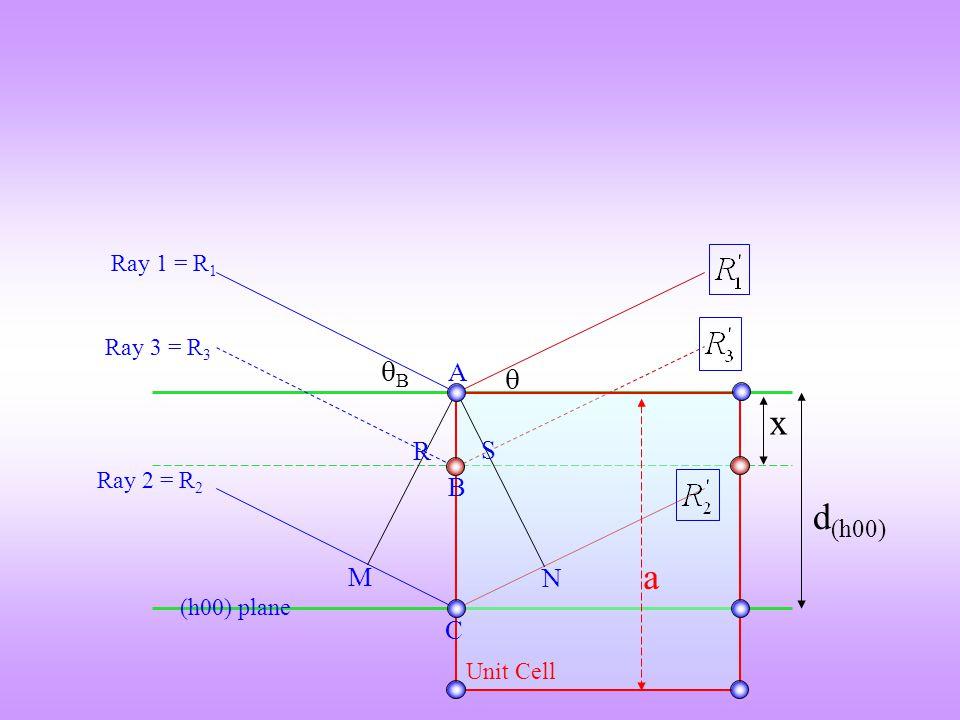 d (h00) BB  Ray 1 = R 1 Ray 2 = R 2 Ray 3 = R 3 Unit Cell x M C N R B S A (h00) plane a