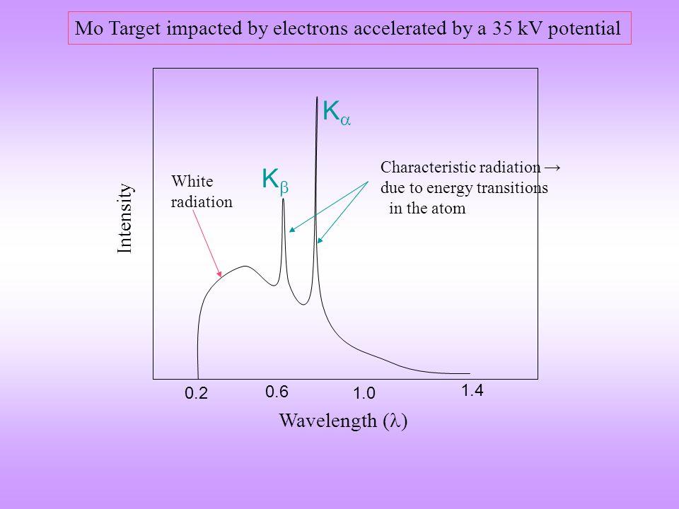 Target Metal Of K  radiation (Å) Mo0.71 Cu1.54 Co1.79 Fe1.94 Cr2.29