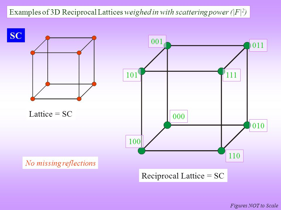 Examples of 3D Reciprocal Lattices weighed in with scattering power ( F  2 ) Figures NOT to Scale 000 100 111 001 101 011 010 110 SC Lattice = SC Reci
