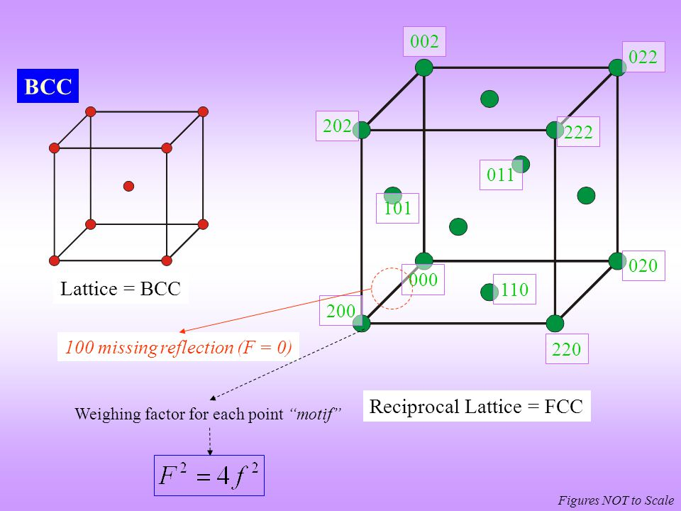 Figures NOT to Scale 000 200 222 002 101 022 020 110 BCC Lattice = BCC Reciprocal Lattice = FCC 220 011 202 100 missing reflection (F = 0) Weighing fa