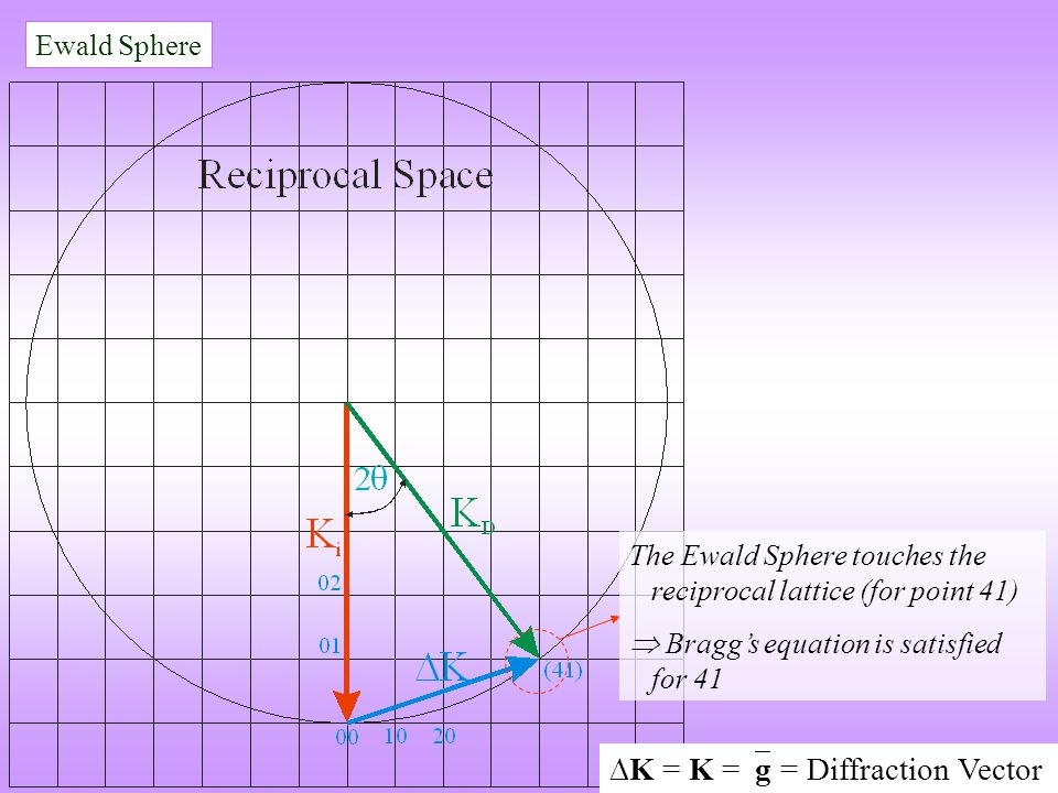  K = K =  g = Diffraction Vector Ewald Sphere The Ewald Sphere touches the reciprocal lattice (for point 41)  Bragg's equation is satisfied for 41