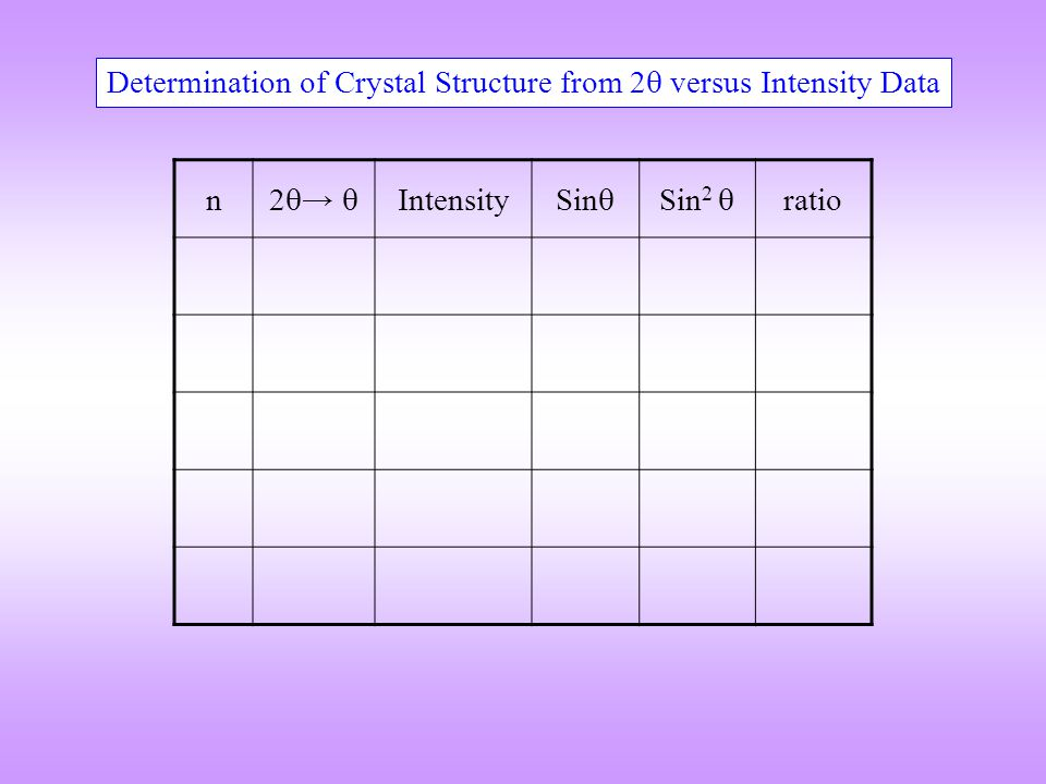 n 2  →  Intensity Sin  Sin 2  ratio Determination of Crystal Structure from 2  versus Intensity Data