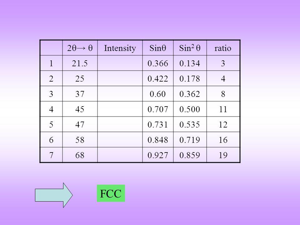 2  →  Intensity Sin  Sin 2  ratio 121.50.3660.1343 2250.4220.1784 3370.600.3628 4450.7070.50011 5470.7310.53512 6580.8480.71916 7680.9270.85919 FC