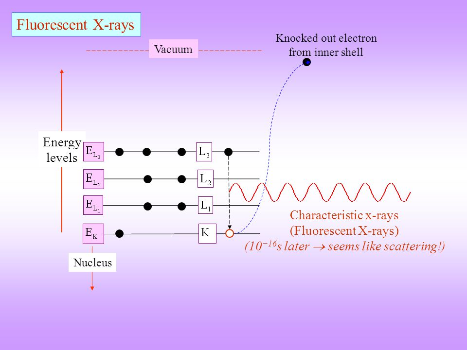  A beam of X-rays directed at a crystal interacts with the electrons of the atoms in the crystal  The electrons oscillate under the influence of the incoming X-Rays and become secondary sources of EM radiation  The secondary radiation is in all directions  The waves emitted by the electrons have the same frequency as the incoming X-rays  coherent  The emission will undergo constructive or destructive interference Incoming X-rays Secondary emission