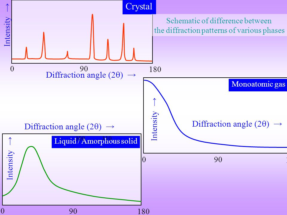 Diffraction angle (2  ) → Intensity → 90 180 0 Crystal 90 180 0 Diffraction angle (2  ) → Intensity → Liquid / Amorphous solid 90 180 0 Diffraction