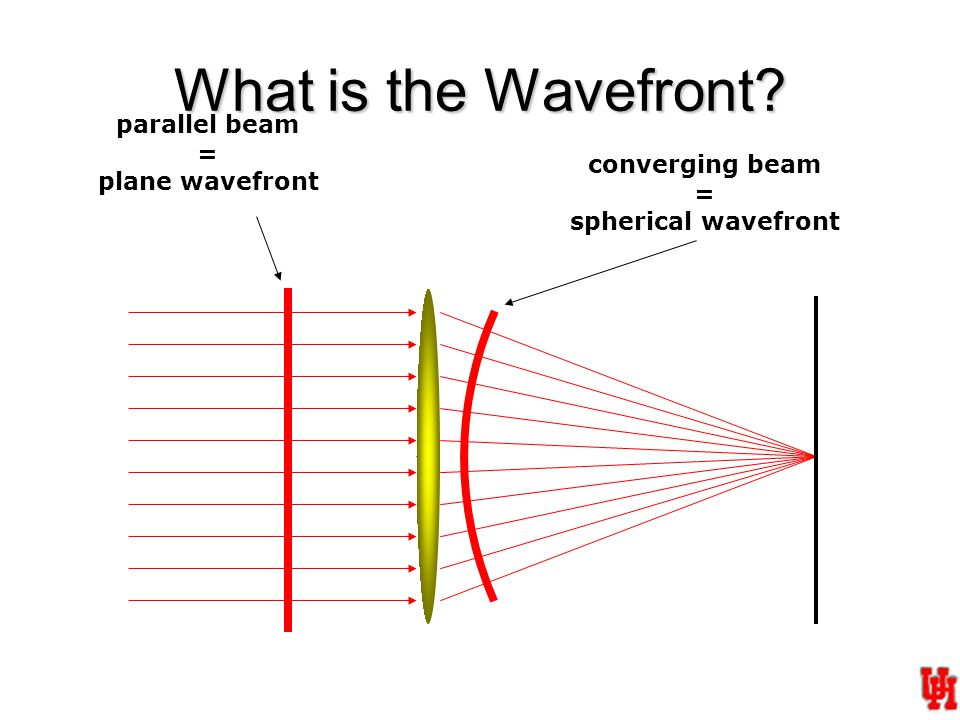 What is the Wavefront converging beam = spherical wavefront parallel beam = plane wavefront