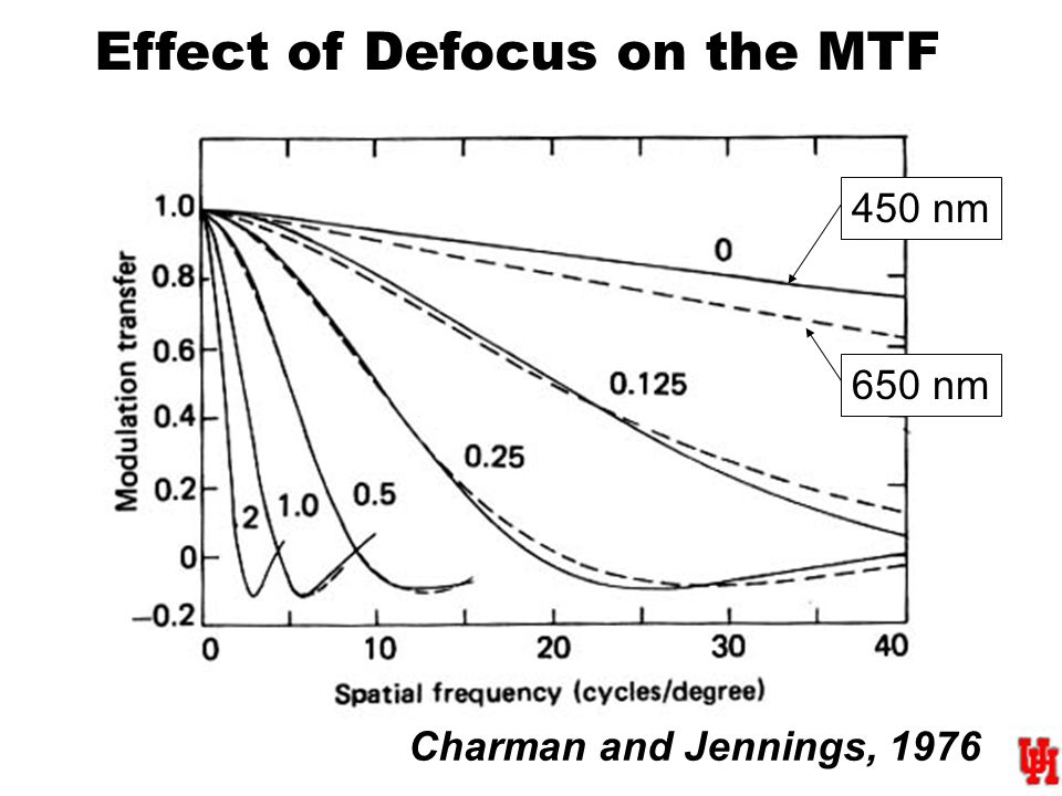 Effect of Defocus on the MTF Charman and Jennings, 1976 450 nm 650 nm