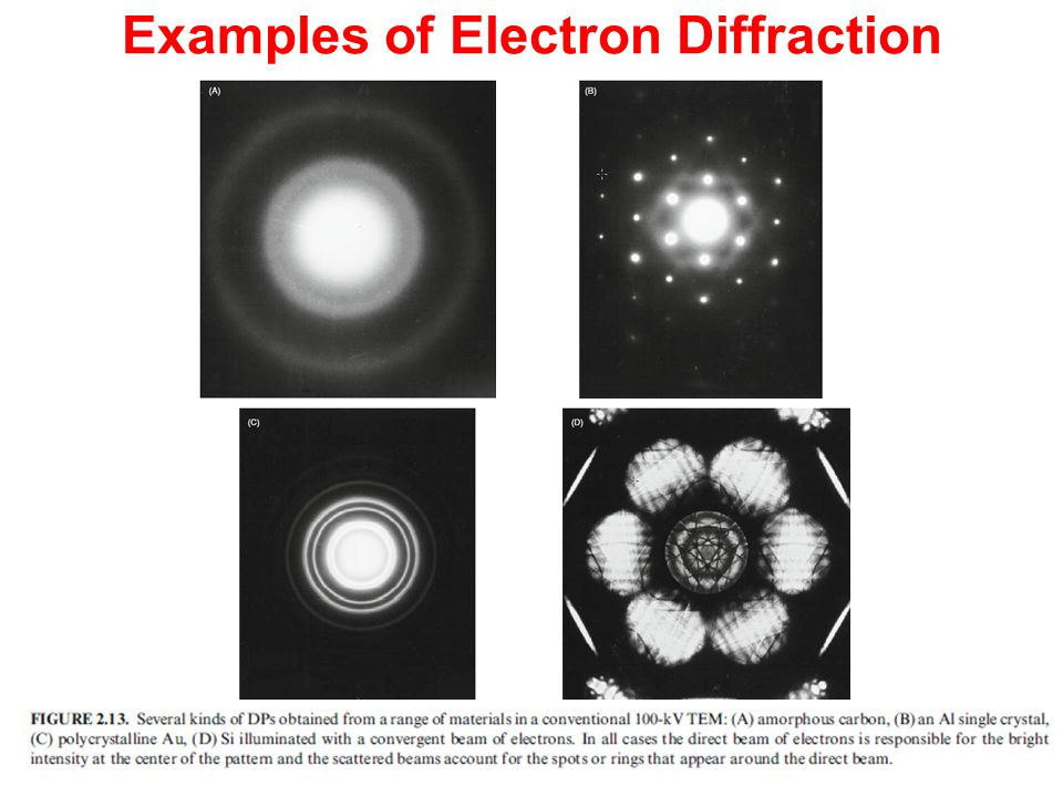 Examples of Electron Diffraction