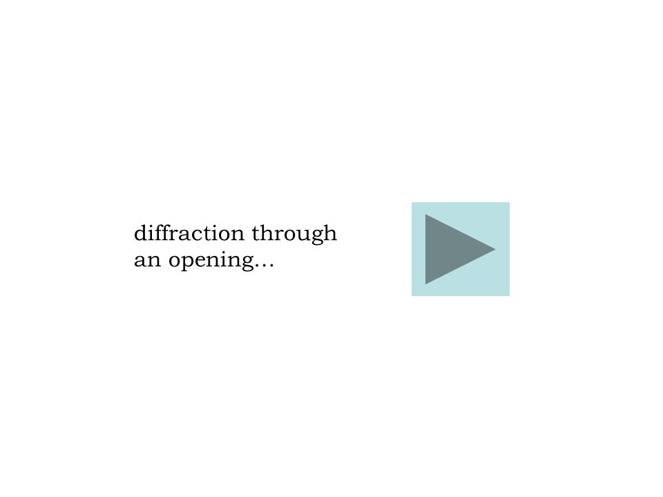 diffraction through an opening…