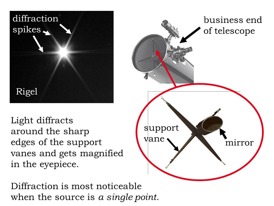 support vane mirror business end of telescope Rigel diffraction spikes Light diffracts around the sharp edges of the support vanes and gets magnified in the eyepiece.