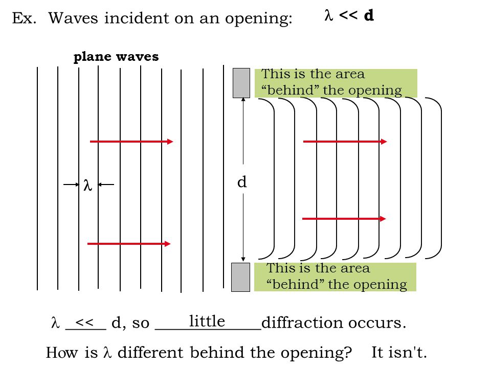 Ex. Waves incident on an opening: plane waves d _____ d, so _____________diffraction occurs.