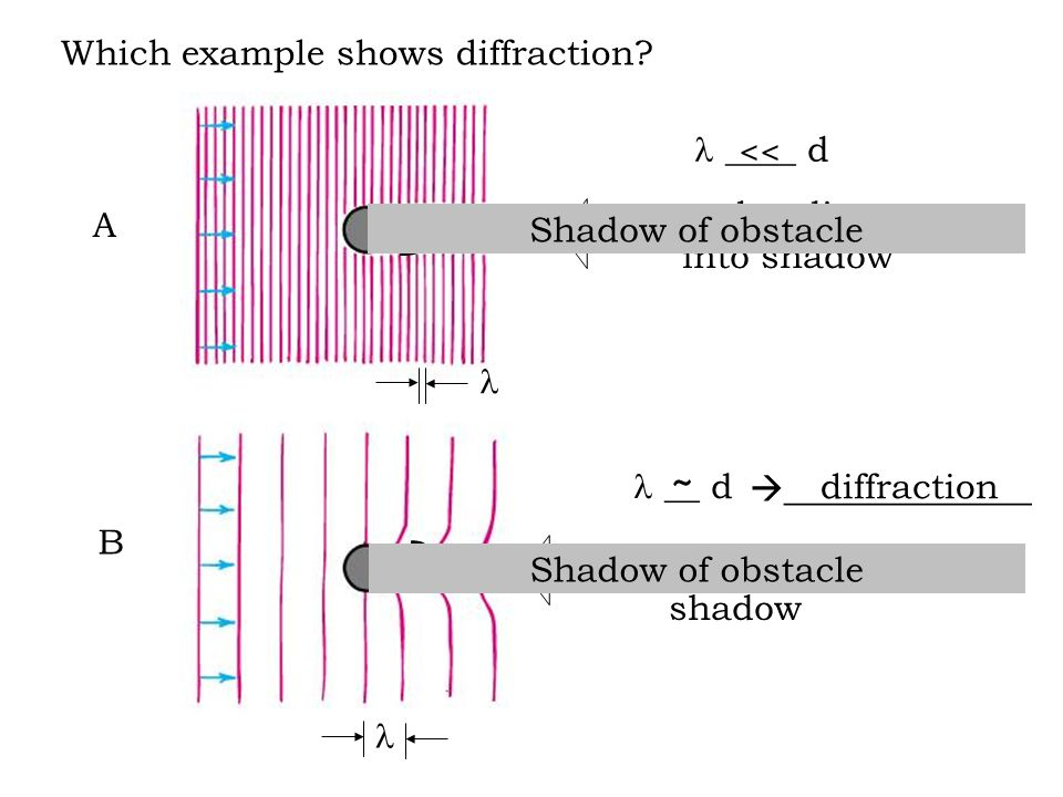 Which example shows diffraction? A B ____ d __ d  ______________ d d no bending into shadow bending into shadow Shadow of obstacle << diffraction ~ S