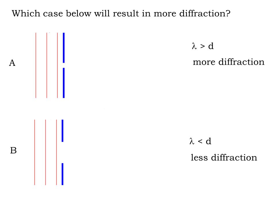 Which case below will result in more diffraction? A B > d < d more diffraction less diffraction
