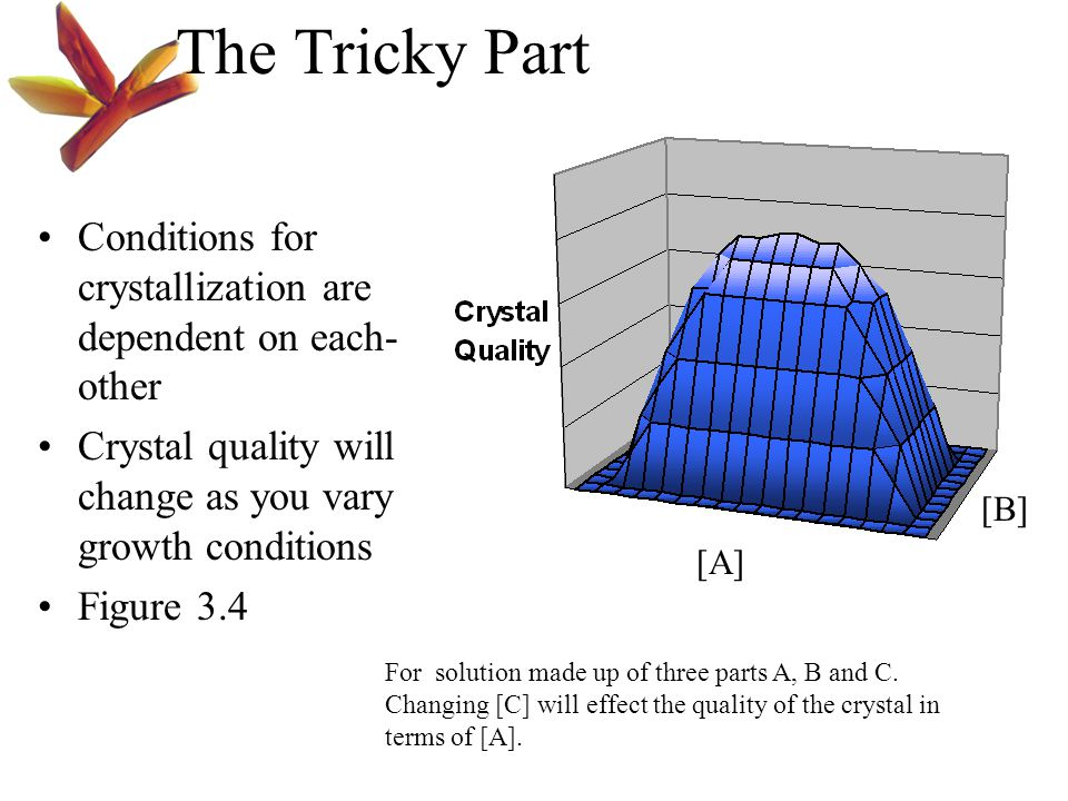 The Tricky Part Conditions for crystallization are dependent on each- other Crystal quality will change as you vary growth conditions Figure 3.4 [A] [