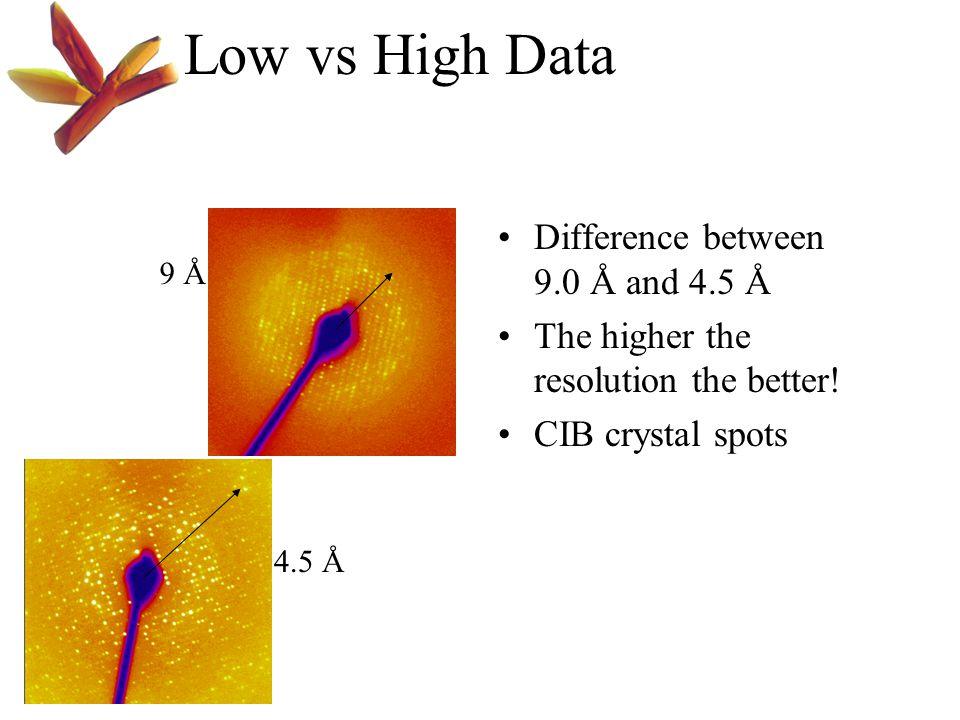 Low vs High Data Difference between 9.0 Å and 4.5 Å The higher the resolution the better! CIB crystal spots 9 Å 4.5 Å
