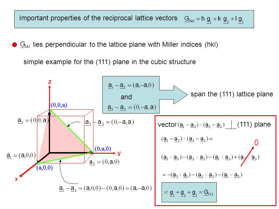 Important properties of the reciprocal lattice vectors lies perpendicular to the lattice plane with Miller indices (hkl) simple example for the (111)