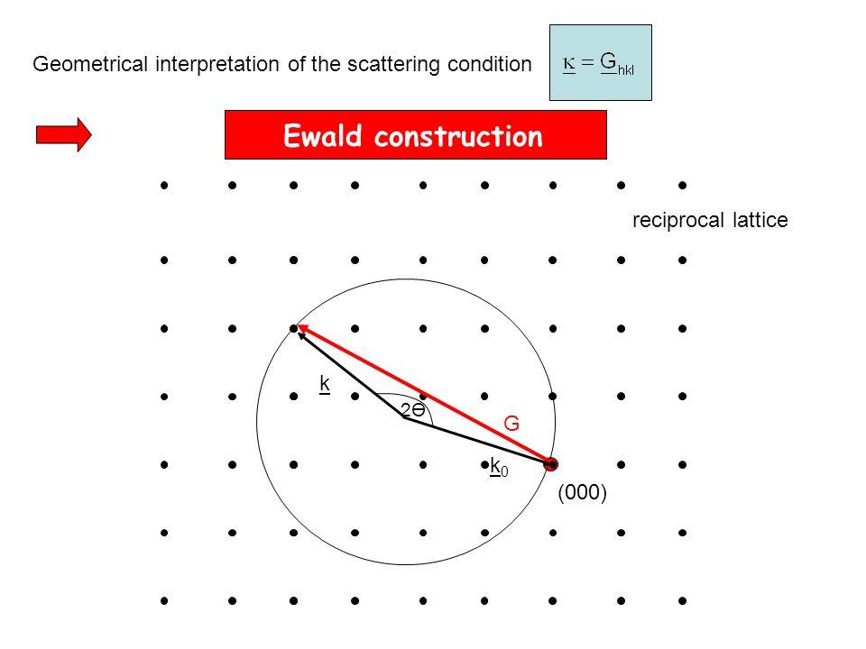 Geometrical interpretation of the scattering condition k0k0 k G 2Ө2Ө (000) reciprocal lattice Ewald construction