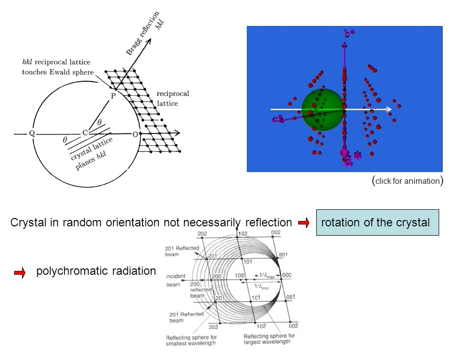 Crystal in random orientation not necessarily reflection rotation of the crystal polychromatic radiation ( click for animation )