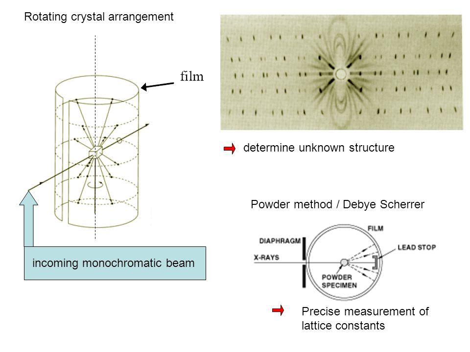incoming monochromatic beam Rotating crystal arrangement Powder method / Debye Scherrer determine unknown structure Precise measurement of lattice con