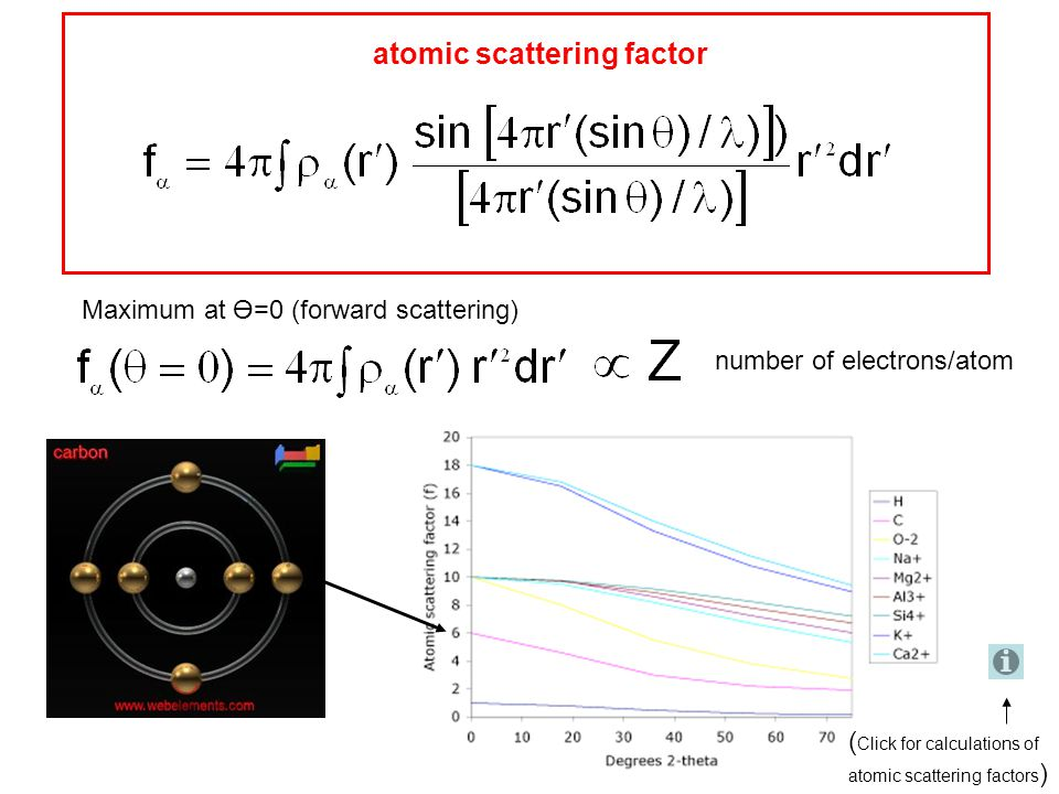 atomic scattering factor Maximum at Ө=0 (forward scattering) number of electrons/atom ( Click for calculations of atomic scattering factors )