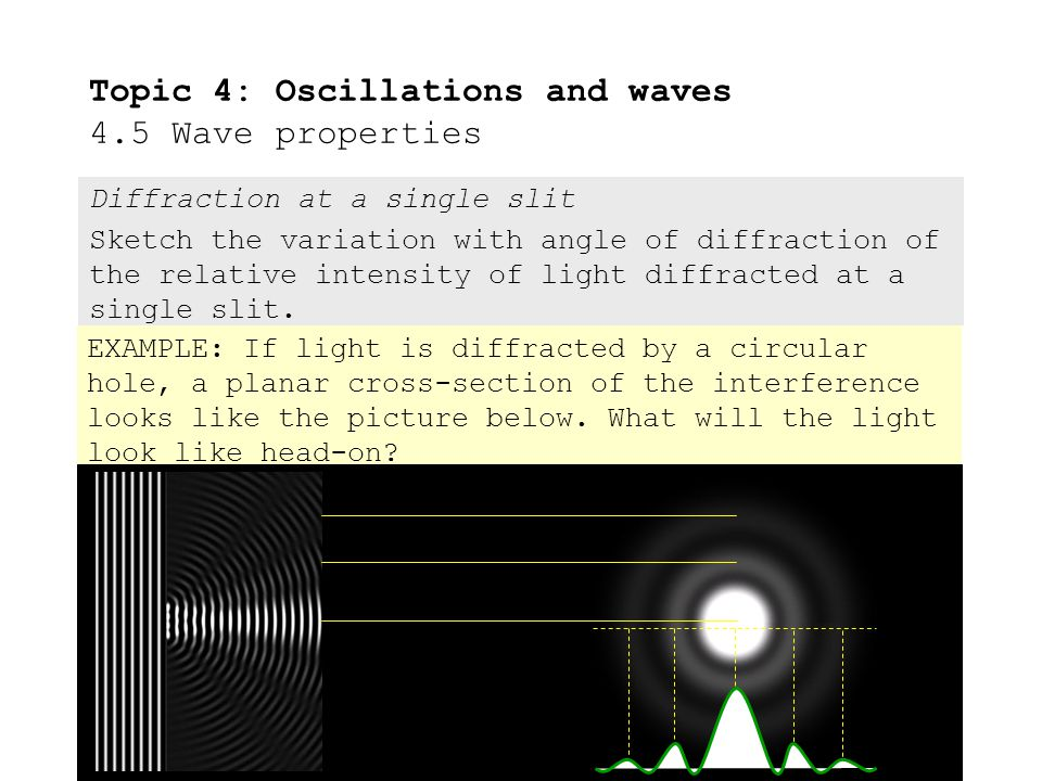 Diffraction at a single slit Sketch the variation with angle of diffraction of the relative intensity of light diffracted at a single slit.