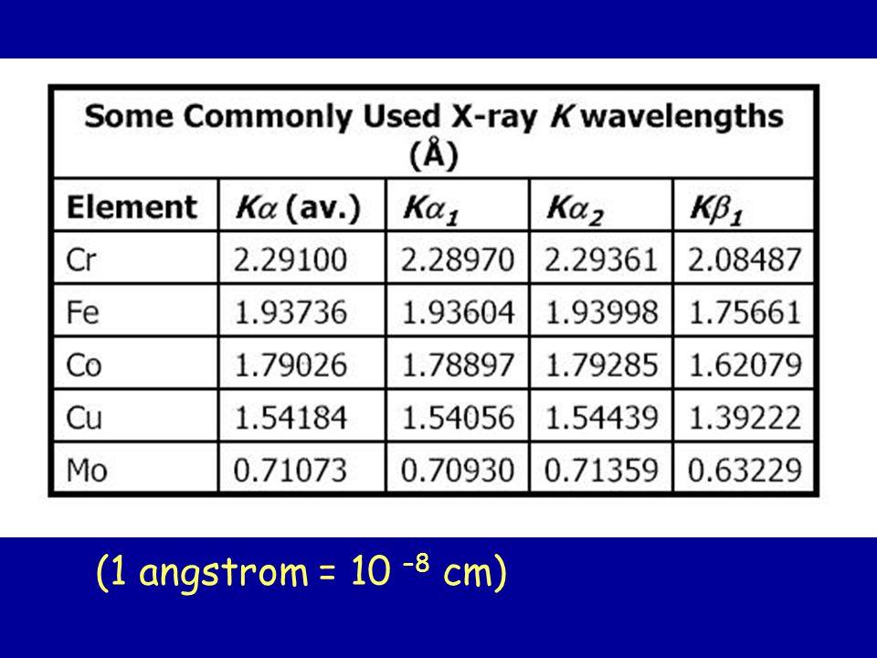 (1 angstrom = 10 –8 cm)