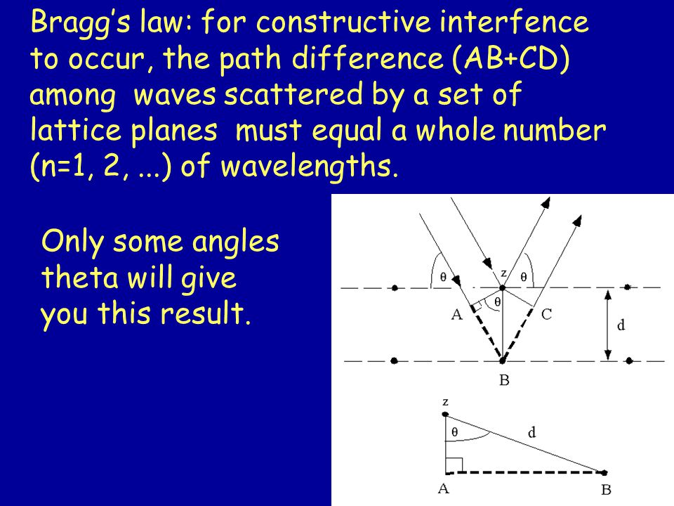 Bragg's law: for constructive interfence to occur, the path difference (AB+CD) among waves scattered by a set of lattice planes must equal a whole number (n=1, 2,...) of wavelengths.