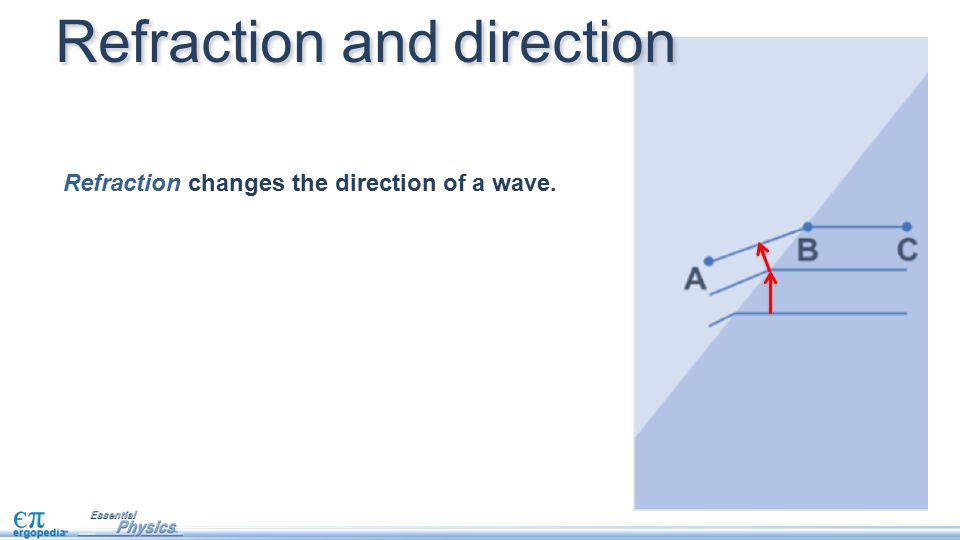 Refraction changes the direction of a wave. Refraction and direction