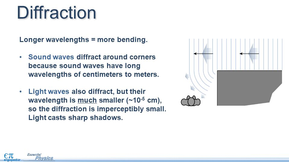 Diffraction Longer wavelengths = more bending. Sound waves diffract around corners because sound waves have long wavelengths of centimeters to meters.