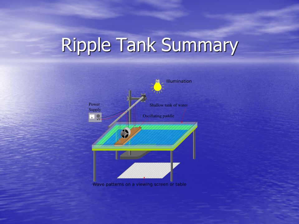 Why Ripple Tanks : Real waves (sound, light, radiation) are difficult to observe Real waves (sound, light, radiation) are difficult to observe Properties of waves should be independent of the type of wave Properties of waves should be independent of the type of wave Water waves (which are easy to see) provide a useful analogy for other types of waves Water waves (which are easy to see) provide a useful analogy for other types of waves