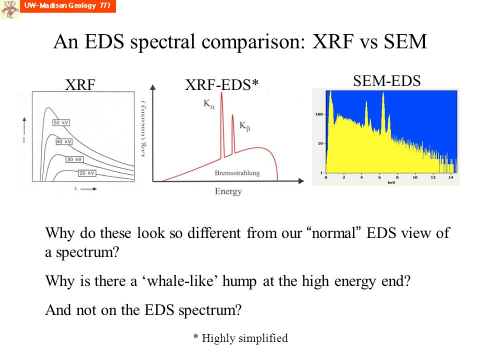 An EDS spectral comparison: XRF vs SEM Why do these look so different from our normal EDS view of a spectrum.