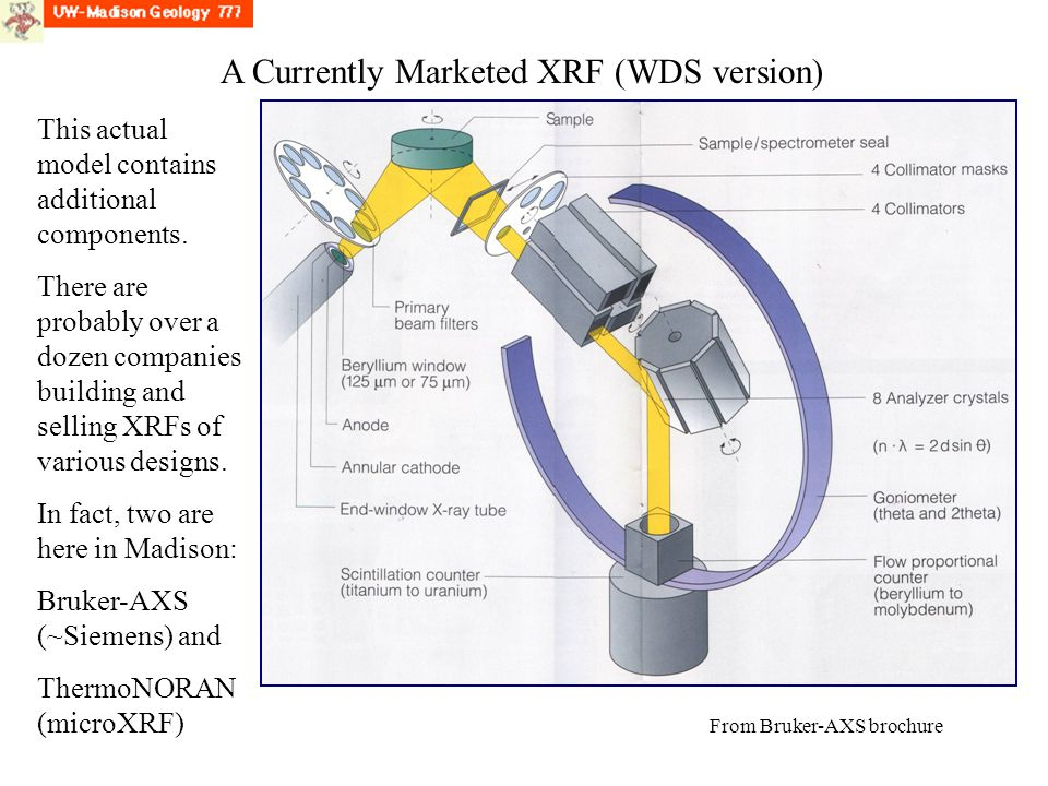 A Currently Marketed XRF (WDS version) This actual model contains additional components.