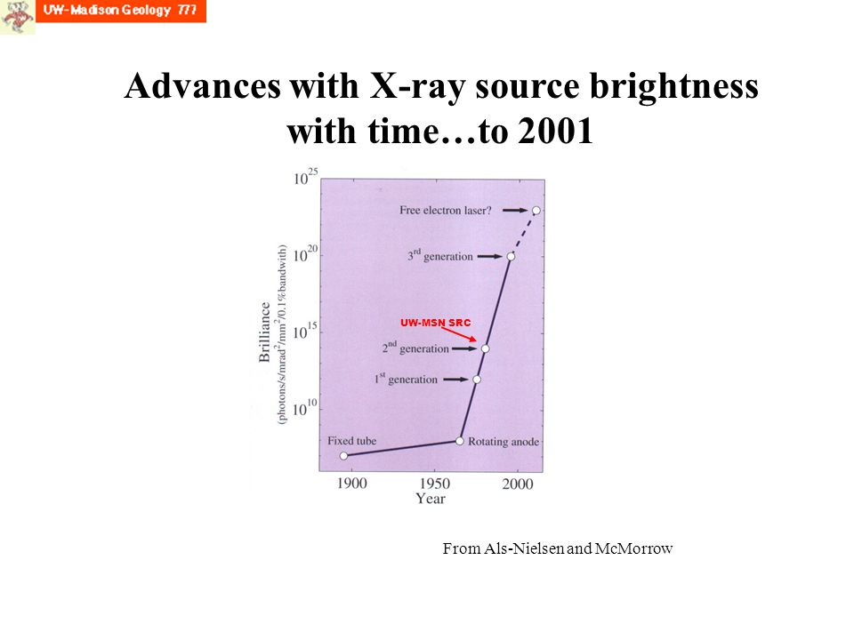 Advances with X-ray source brightness with time…to 2001 From Als-Nielsen and McMorrow UW-MSN SRC