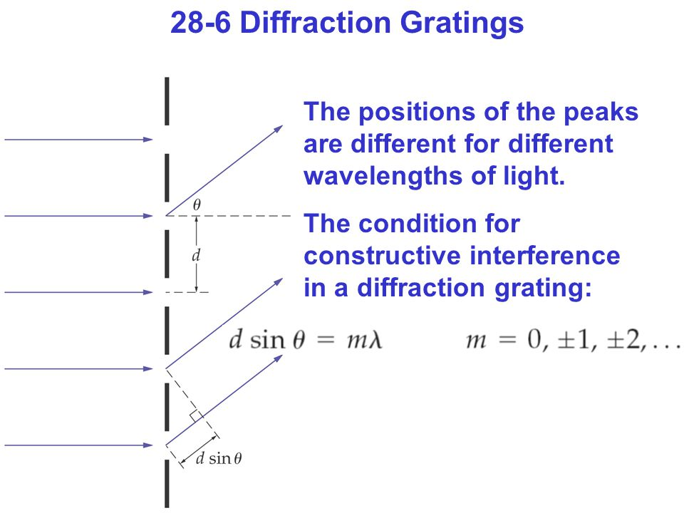 28-6 Diffraction Gratings The positions of the peaks are different for different wavelengths of light.