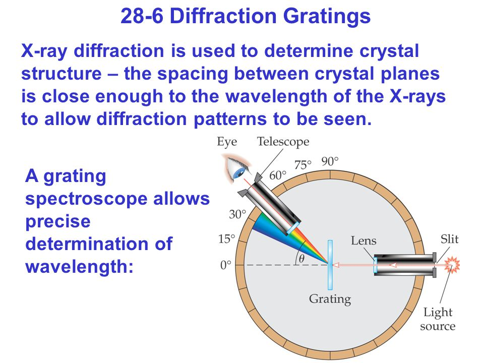 28-6 Diffraction Gratings X-ray diffraction is used to determine crystal structure – the spacing between crystal planes is close enough to the wavelength of the X-rays to allow diffraction patterns to be seen.
