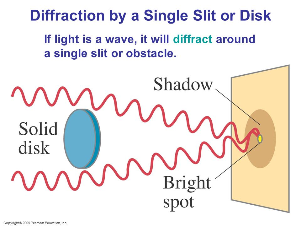 Copyright © 2009 Pearson Education, Inc. If light is a wave, it will diffract around a single slit or obstacle. Diffraction by a Single Slit or Disk