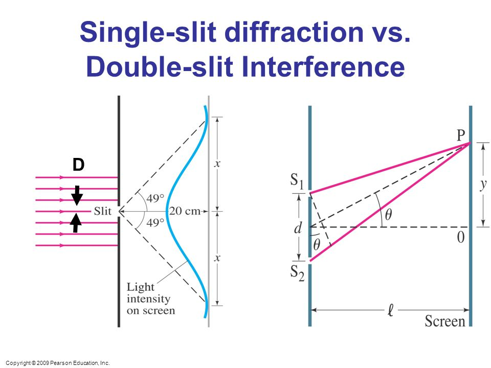 Copyright © 2009 Pearson Education, Inc. Single-slit diffraction vs. Double-slit Interference D