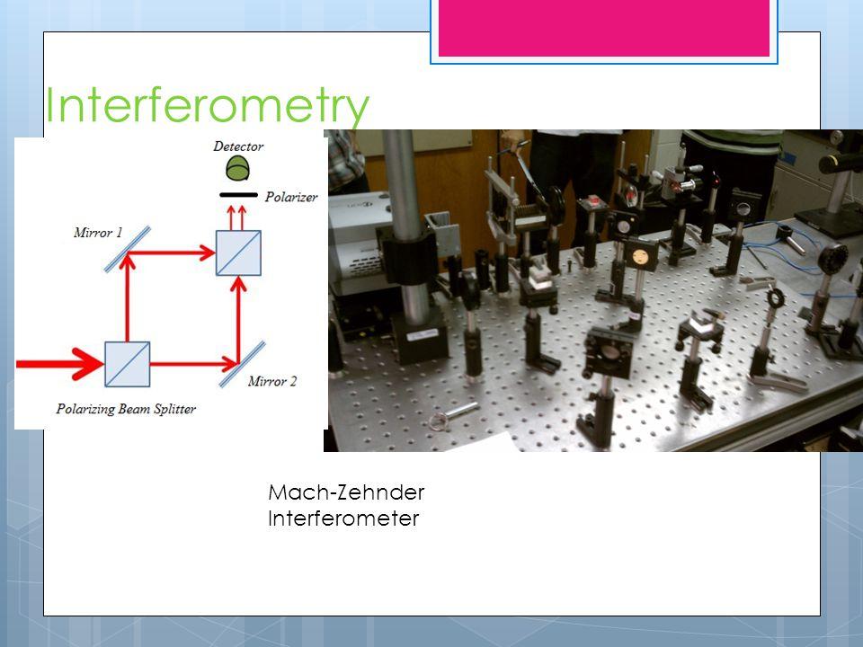 Interferometry Mach-Zehnder Interferometer