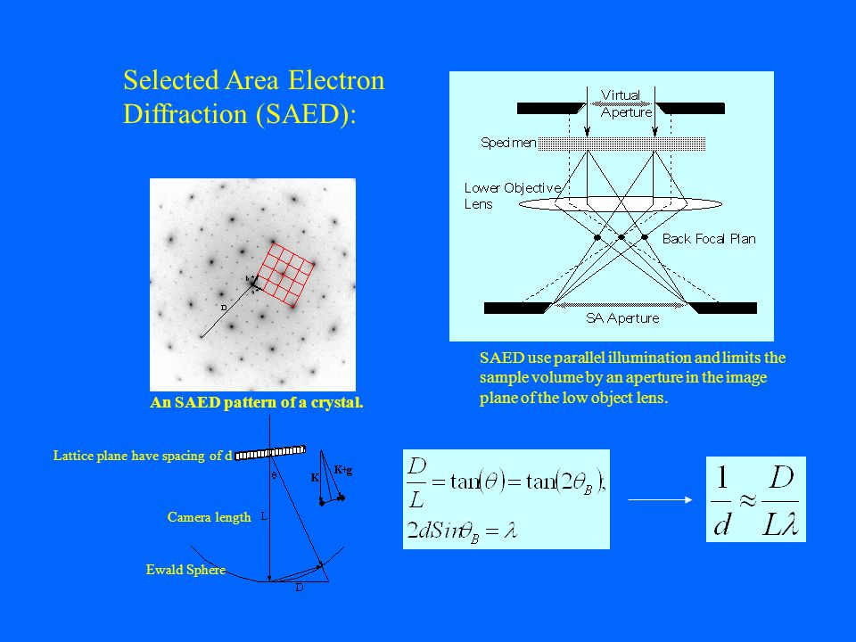 Selected Area Electron Diffraction (SAED): SAED use parallel illumination and limits the sample volume by an aperture in the image plane of the low object lens.