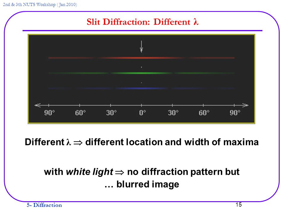 5- Diffraction 2nd & 3th NUTS Workshop ( Jan 2010) 15 Slit Diffraction: Different λ Different λ  different location and width of maxima with white light  no diffraction pattern but … blurred image