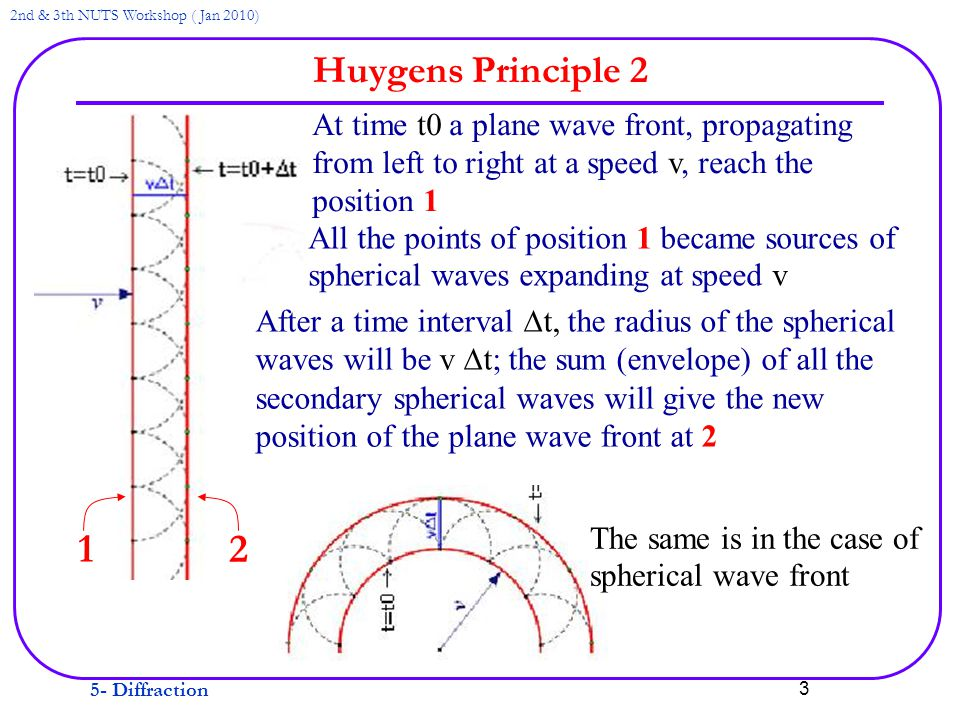5- Diffraction 2nd & 3th NUTS Workshop ( Jan 2010) 3 Huygens Principle 2 12 At time t0 a plane wave front, propagating from left to right at a speed v, reach the position 1 All the points of position 1 became sources of spherical waves expanding at speed v After a time interval  t, the radius of the spherical waves will be v  t; the sum (envelope) of all the secondary spherical waves will give the new position of the plane wave front at 2 The same is in the case of spherical wave front