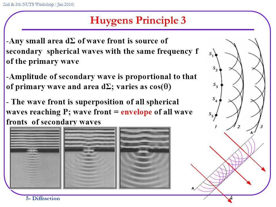 5- Diffraction 2nd & 3th NUTS Workshop ( Jan 2010) 4 Huygens Principle 3 -Any small area dΣ of wave front is source of secondary spherical waves with the same frequency f of the primary wave -Amplitude of secondary wave is proportional to that of primary wave and area dΣ; varies as cos(  - The wave front is superposition of all spherical waves reaching P; wave front = envelope of all wave fronts of secondary waves