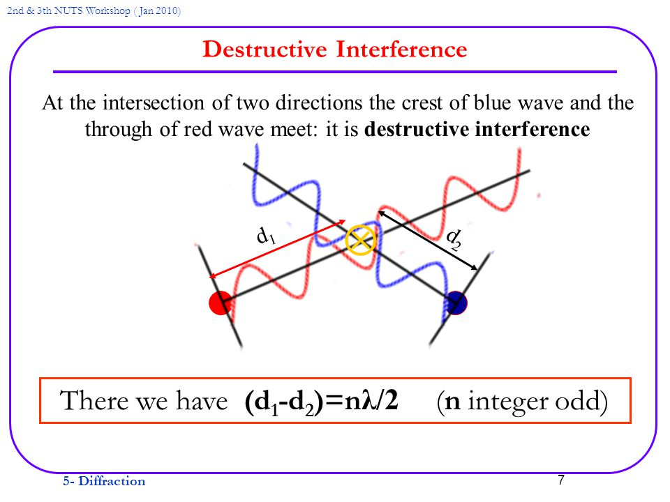 5- Diffraction 2nd & 3th NUTS Workshop ( Jan 2010) 7 Destructive Interference  d1d1 d2d2 At the intersection of two directions the crest of blue wave and the through of red wave meet: it is destructive interference There we have (d 1 -d 2 )=n λ/2 (n integer odd)