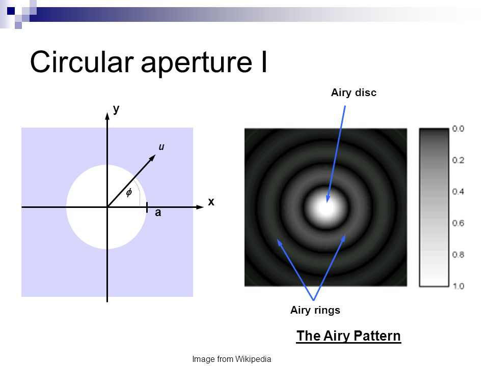 Circular aperture I y x a u  Image from Wikipedia Airy disc Airy rings The Airy Pattern
