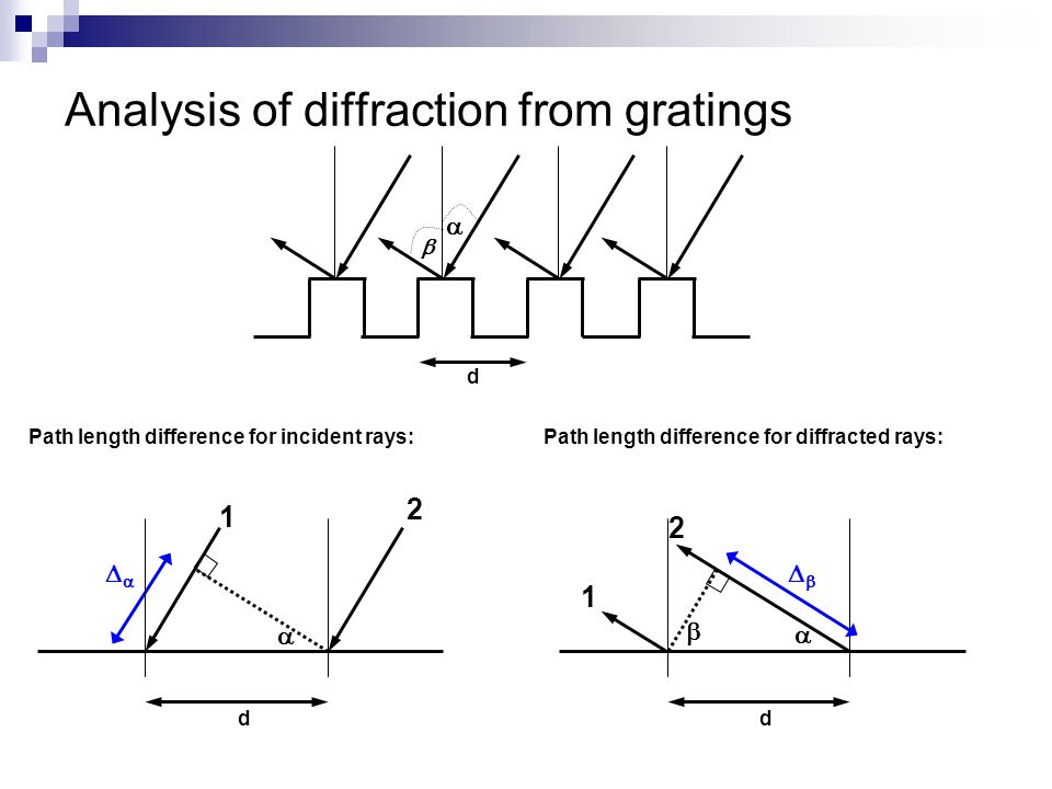 Analysis of diffraction from gratings   d d   1 2 Path length difference for incident rays:Path length difference for diffracted rays: d  